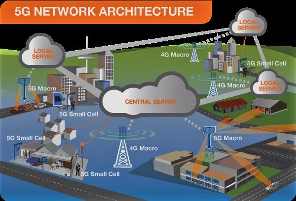 5G network architecture diagram?